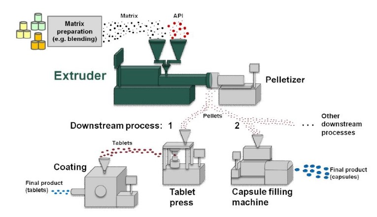 Process equipment for highest quality micro pellets